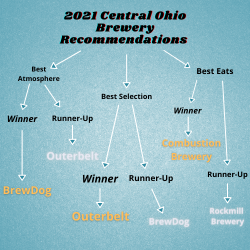 A blue chart of recommendations for the 2021 Central Ohio Breweries to visit.